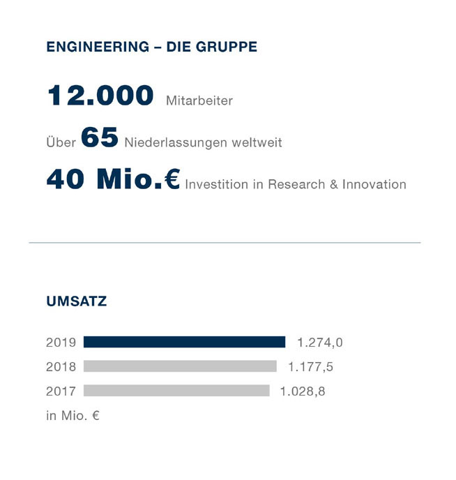 ENGINEERING Gruppe